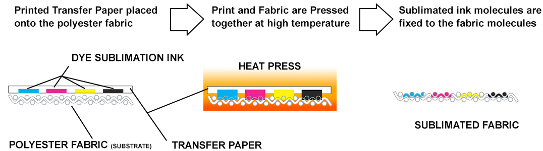 Dye Sublimation Explained - Illustration of How Fabric is Dye Sublimated